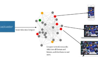 Livepeer snags $20M for decentralized video transcoding